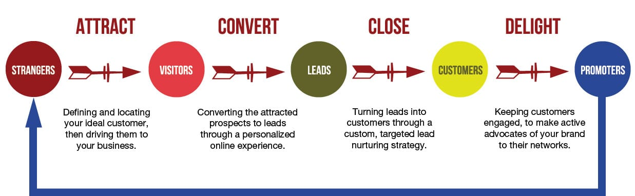 inbound-marketing-methodology-imagine